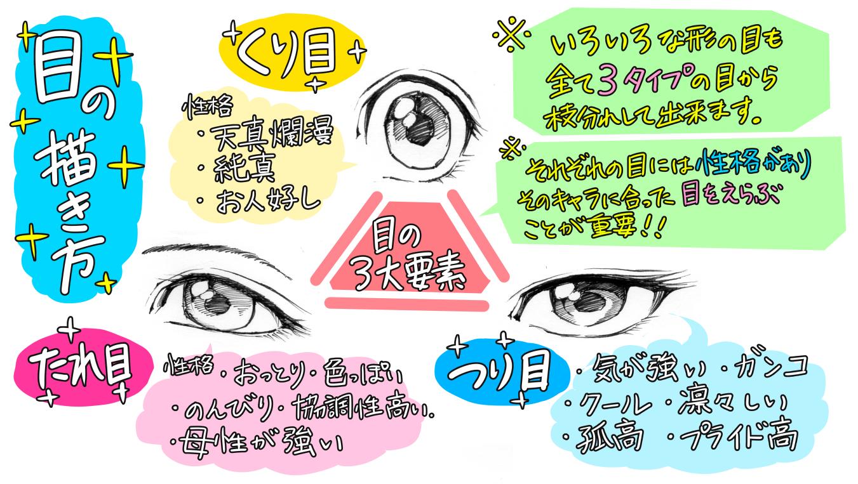 眼の描き方 顔の模写 イラストの上達