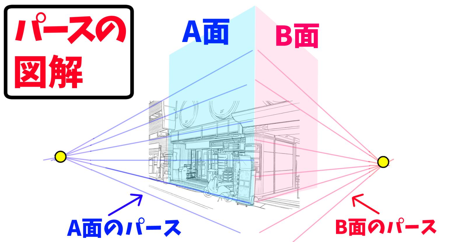 パースの意味 絵の背景の描き方
