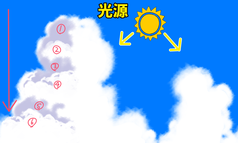 夏の雲の描き方 空の背景絵