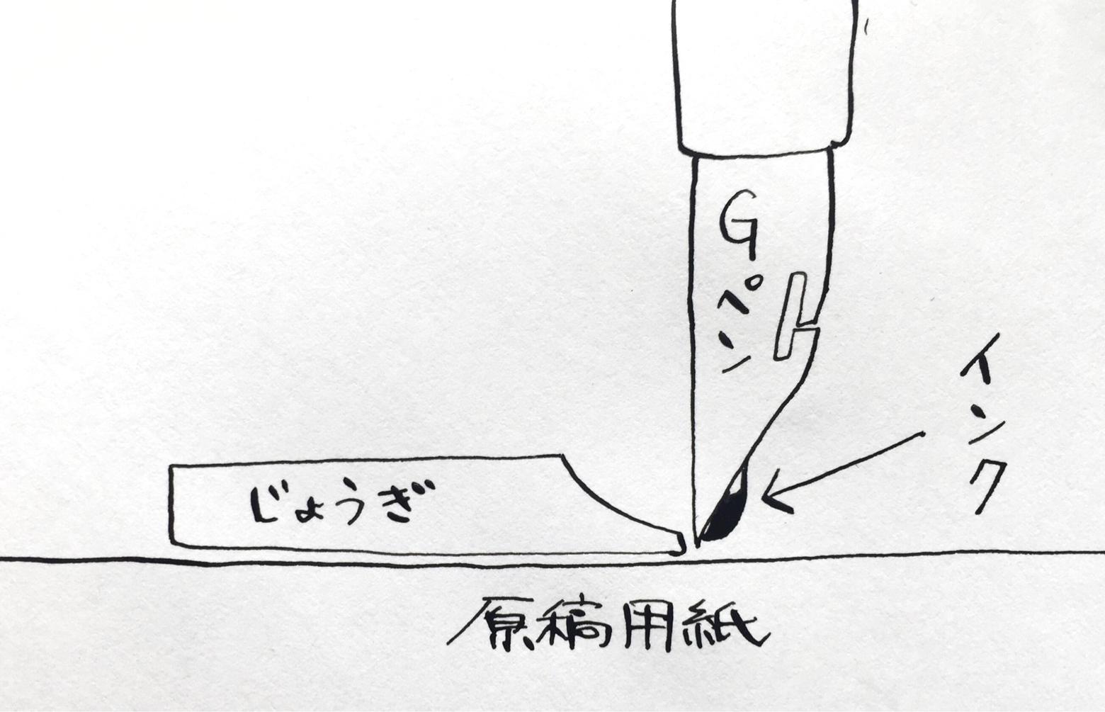 漫画の描き方 定規のイラスト